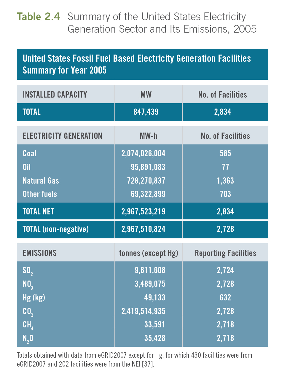 NORTH AMERICAN POWER PLANT - AIR EMISSIONS
