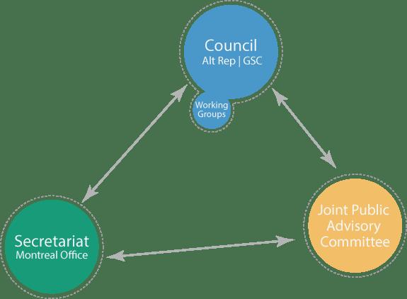 CEC Council